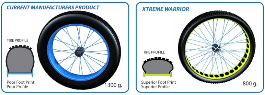 Fat Tire Bike Wheel System Comparisons